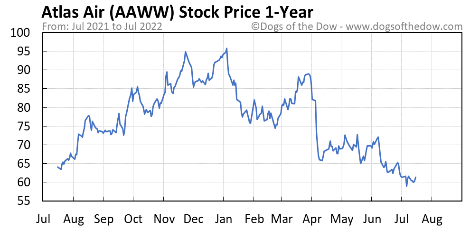 AAWW 1-year stock price chart