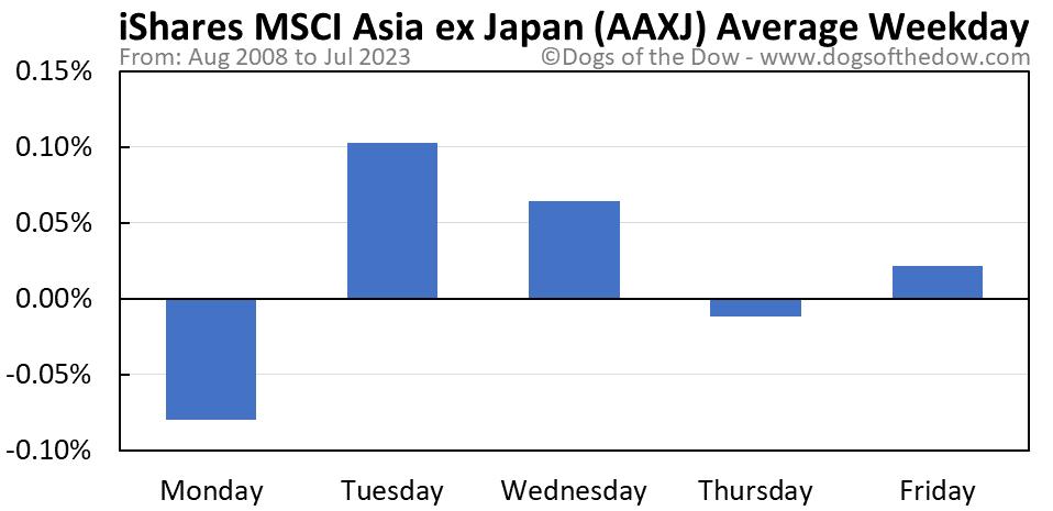 AAXJ average weekday chart