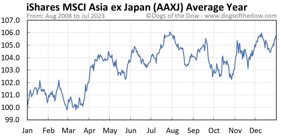 AAXJ average year chart