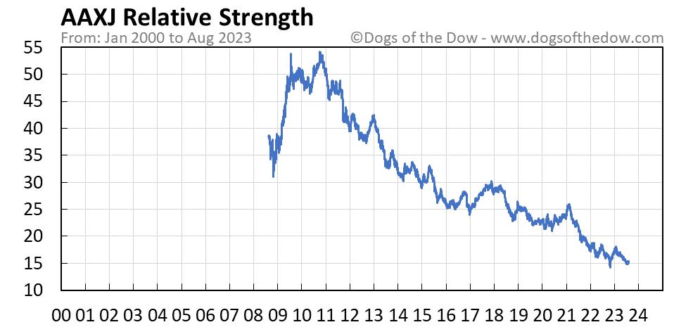 AAXJ relative strength chart