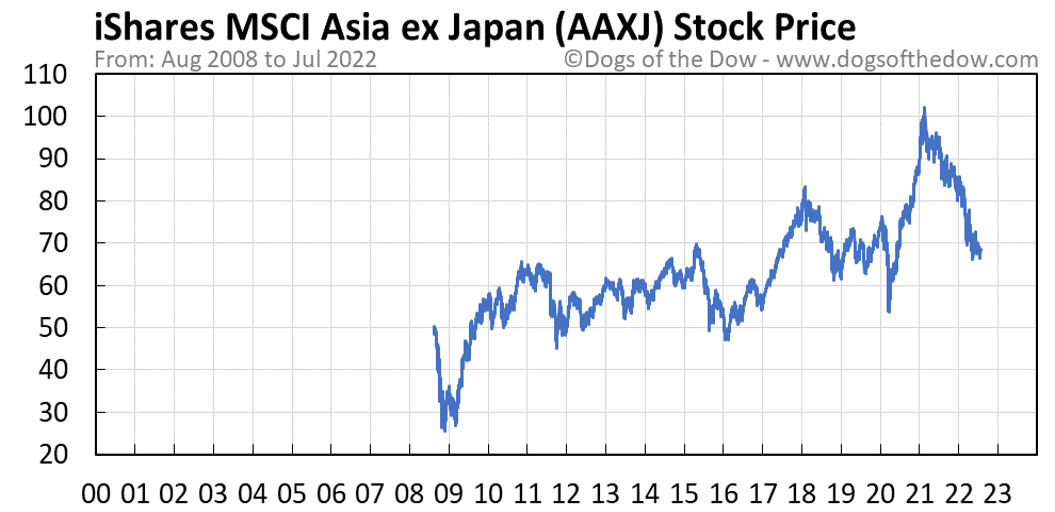AAXJ stock price chart