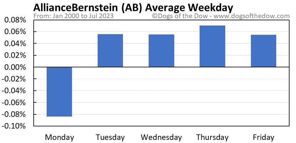 AB average weekday chart