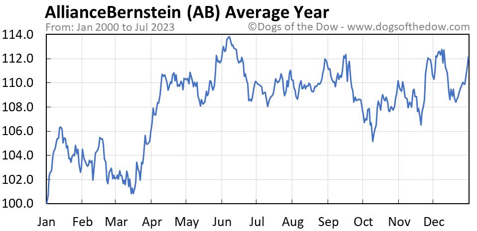 AB average year chart