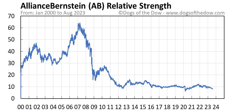 AB relative strength chart