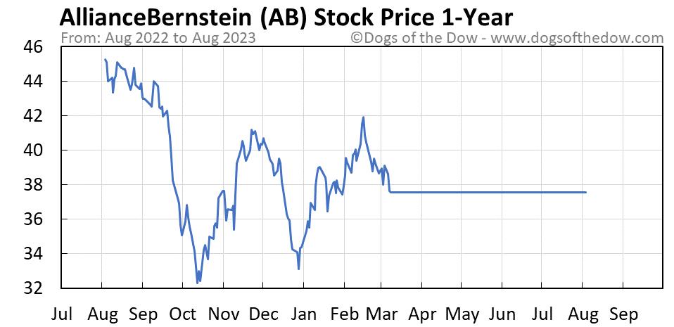 AB 1-year stock price chart