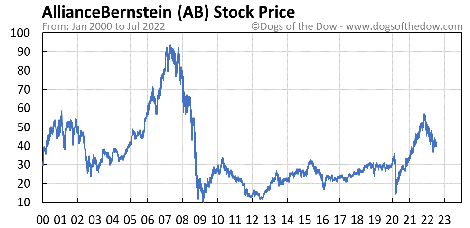 AB stock price chart