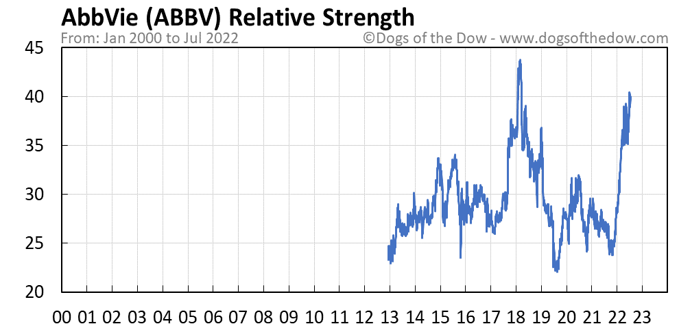 ABBV relative strength chart