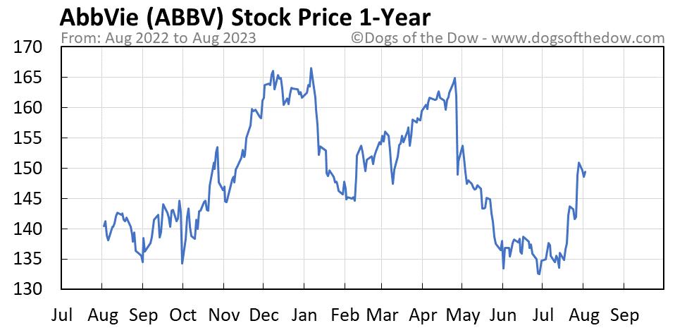 ABBV 1-year stock price chart