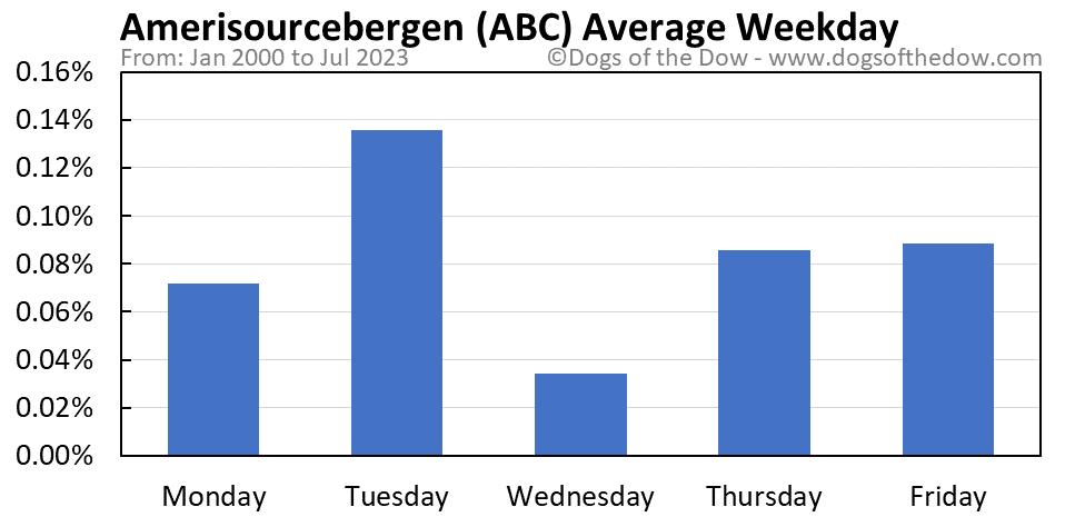 ABC average weekday chart