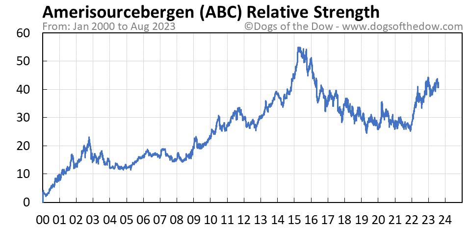 ABC relative strength chart