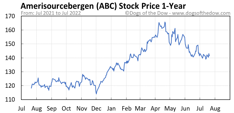 ABC 1-year stock price chart