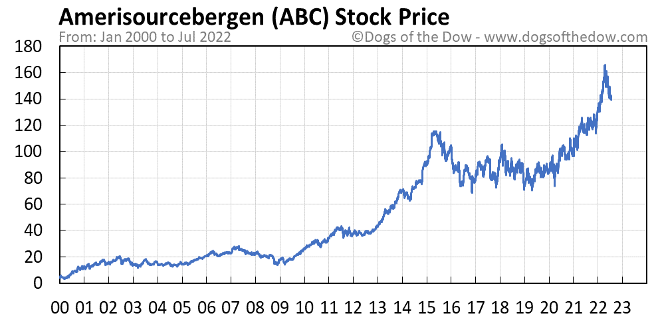 ABC stock price chart