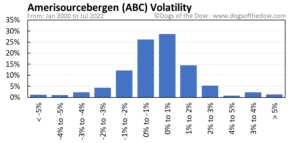 ABC volatility chart