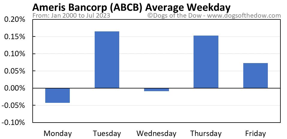 ABCB average weekday chart