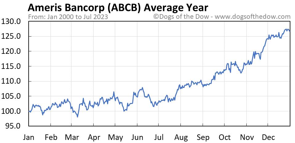 ABCB average year chart