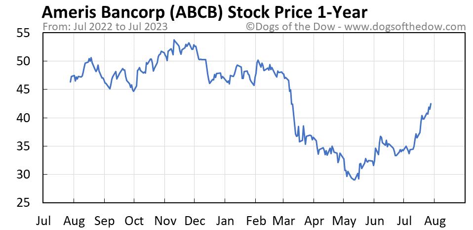 ABCB 1-year stock price chart