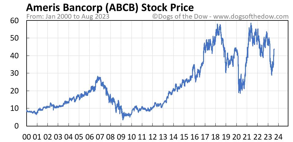 ABCB stock price chart