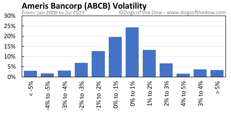 ABCB volatility chart