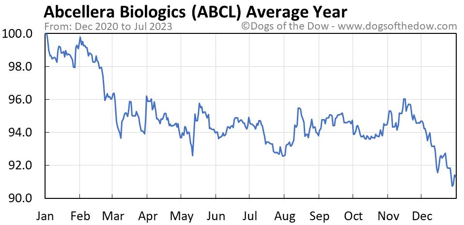 ABCL average year chart