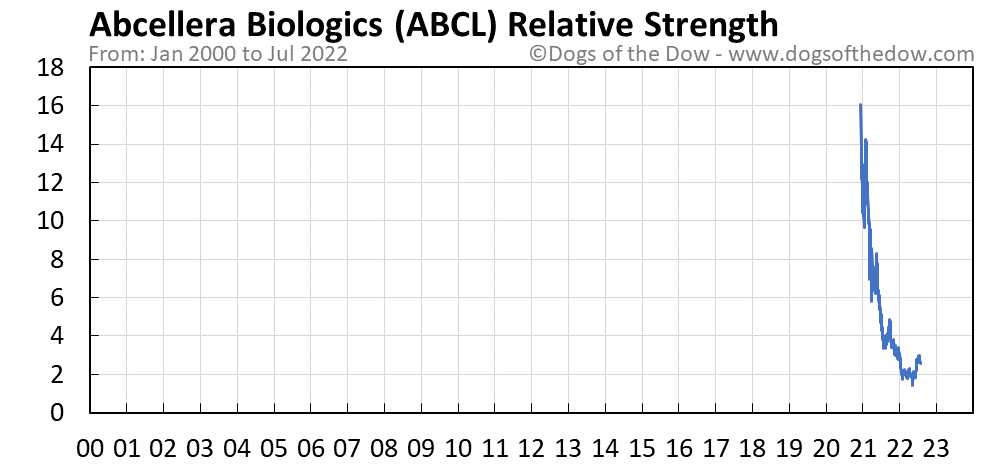 ABCL relative strength chart
