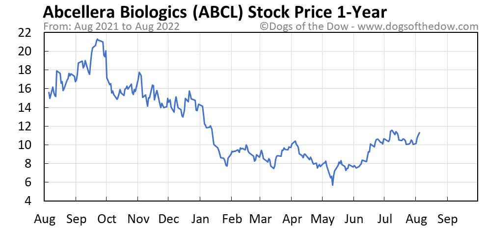 ABCL 1-year stock price chart
