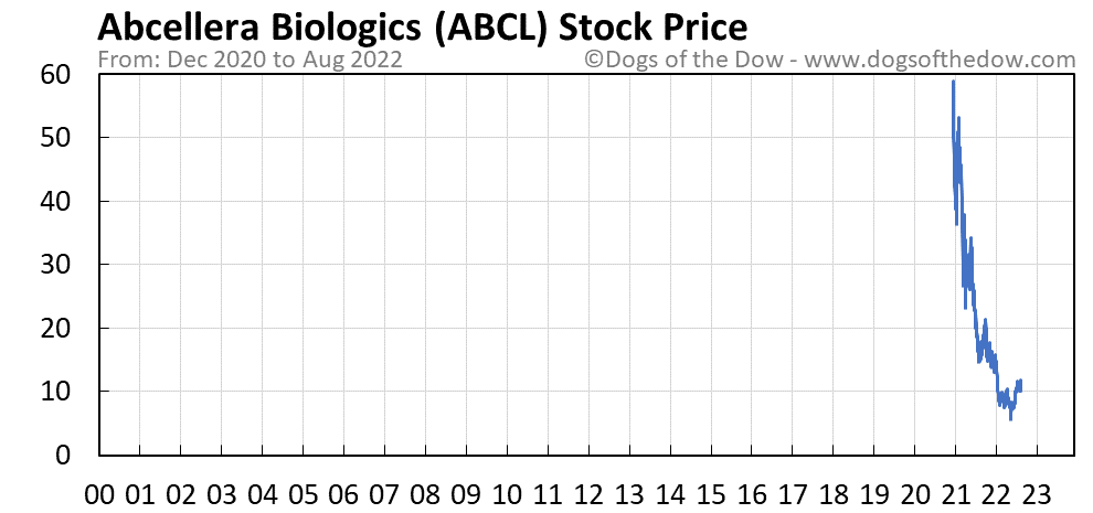 ABCL stock price chart