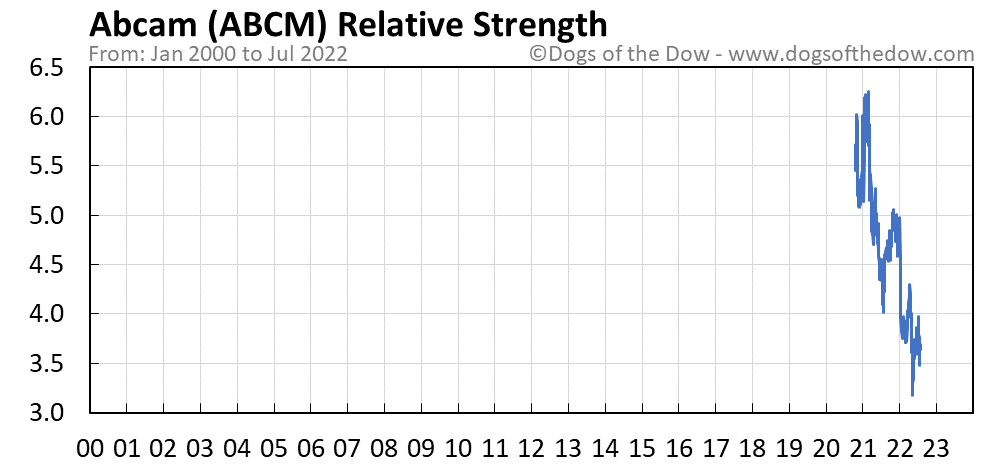 ABCM relative strength chart