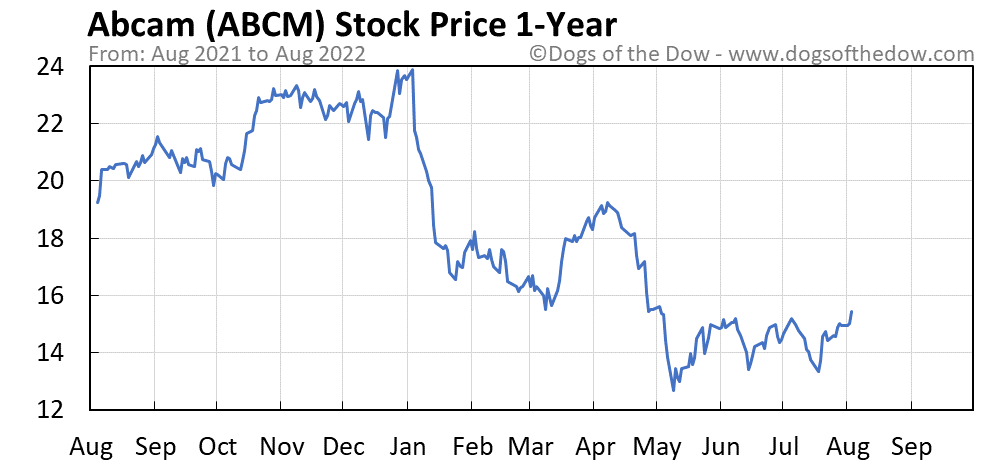ABCM 1-year stock price chart
