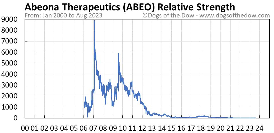 ABEO relative strength chart