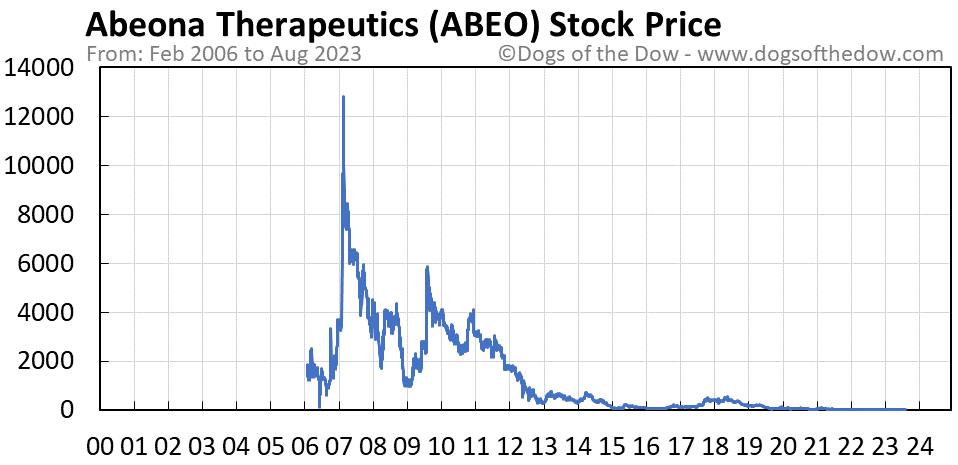 ABEO stock price chart