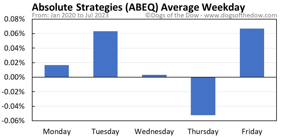 ABEQ average weekday chart
