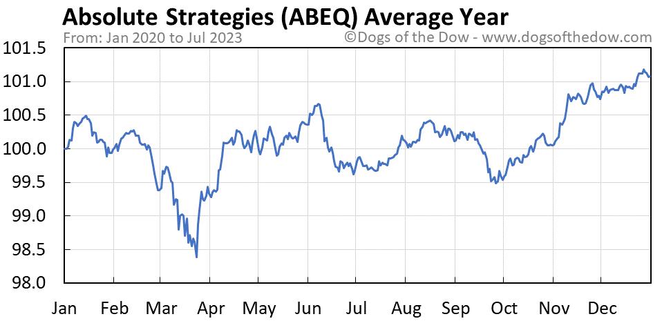 ABEQ average year chart