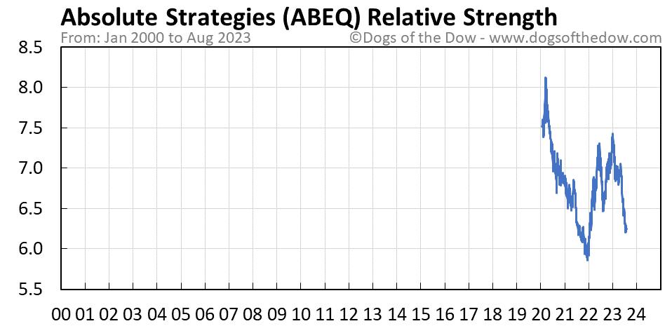 ABEQ relative strength chart