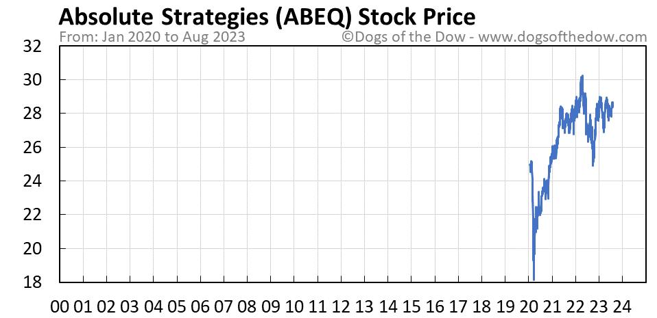 ABEQ stock price chart