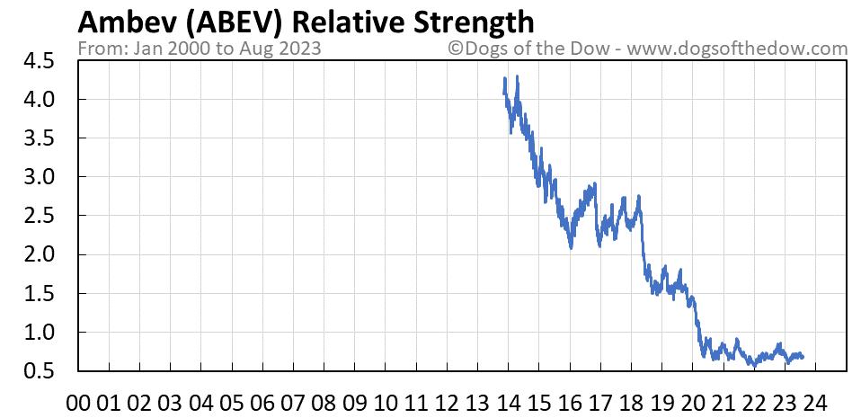 ABEV relative strength chart