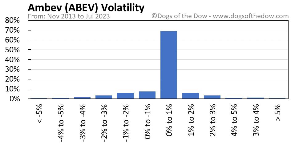 ABEV volatility chart
