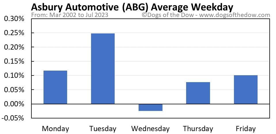 ABG average weekday chart