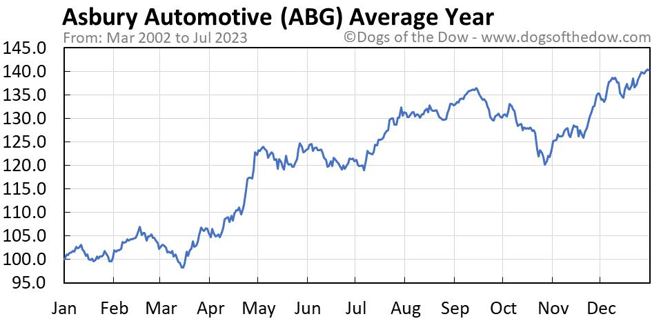 ABG average year chart