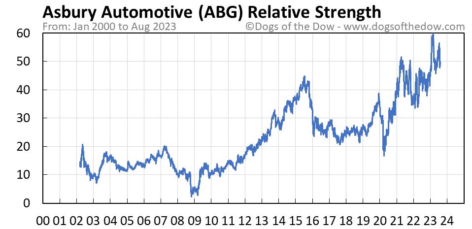 ABG relative strength chart