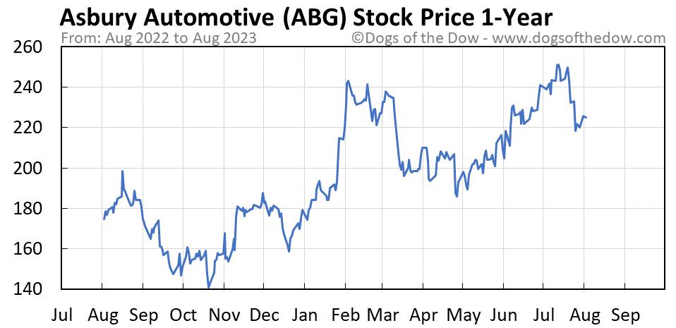 ABG 1-year stock price chart
