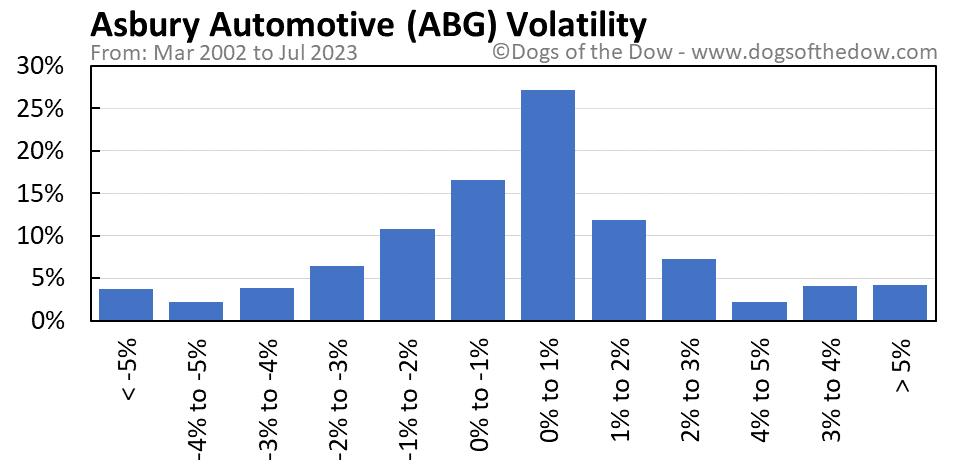 ABG volatility chart