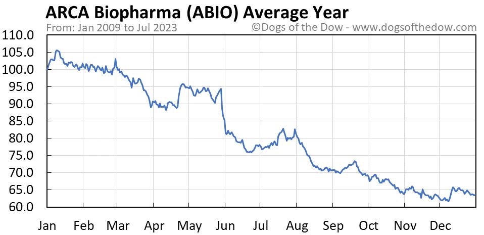 ABIO average year chart
