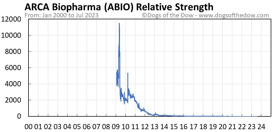 ABIO relative strength chart
