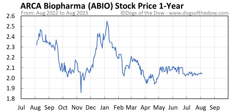 ABIO 1-year stock price chart