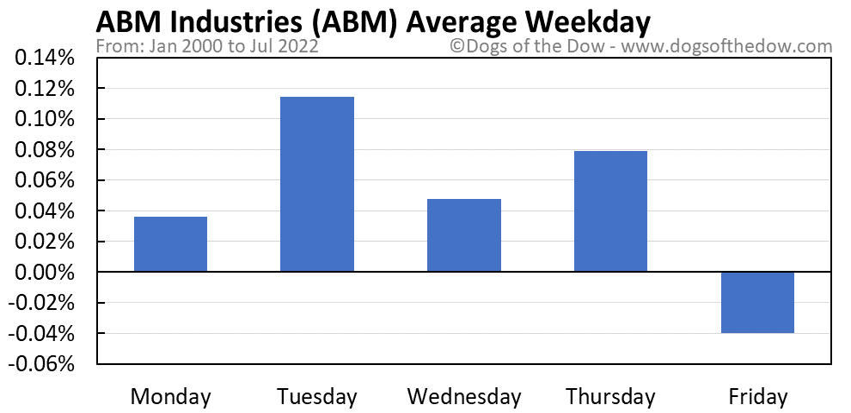 ABM average weekday chart