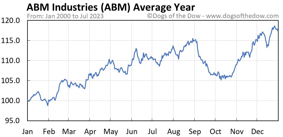ABM average year chart