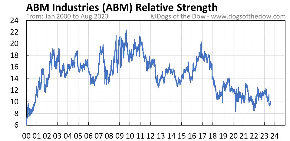 ABM relative strength chart