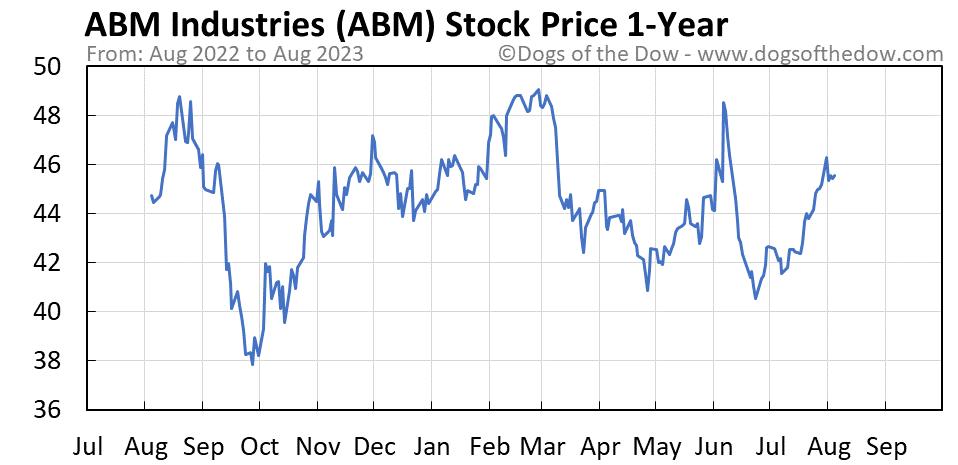 ABM 1-year stock price chart