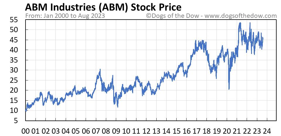 ABM stock price chart