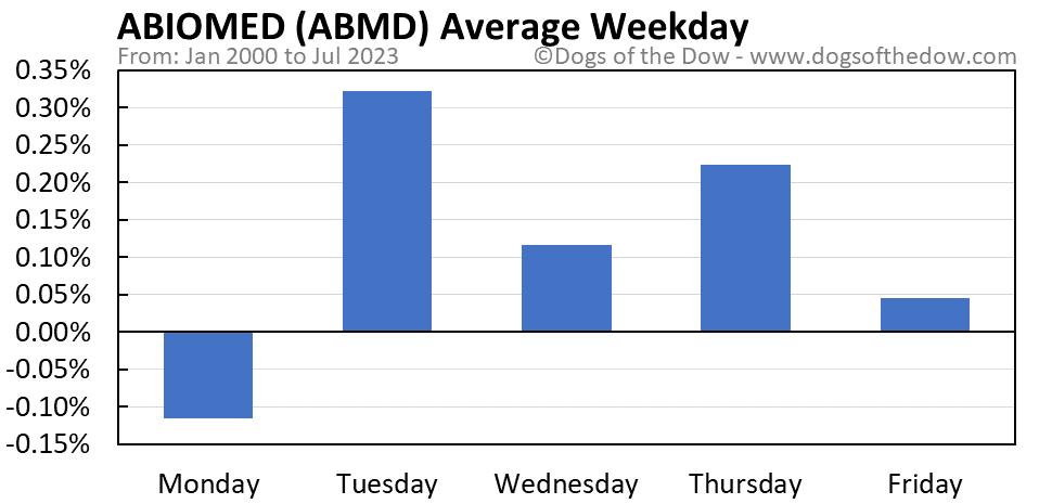 ABMD average weekday chart